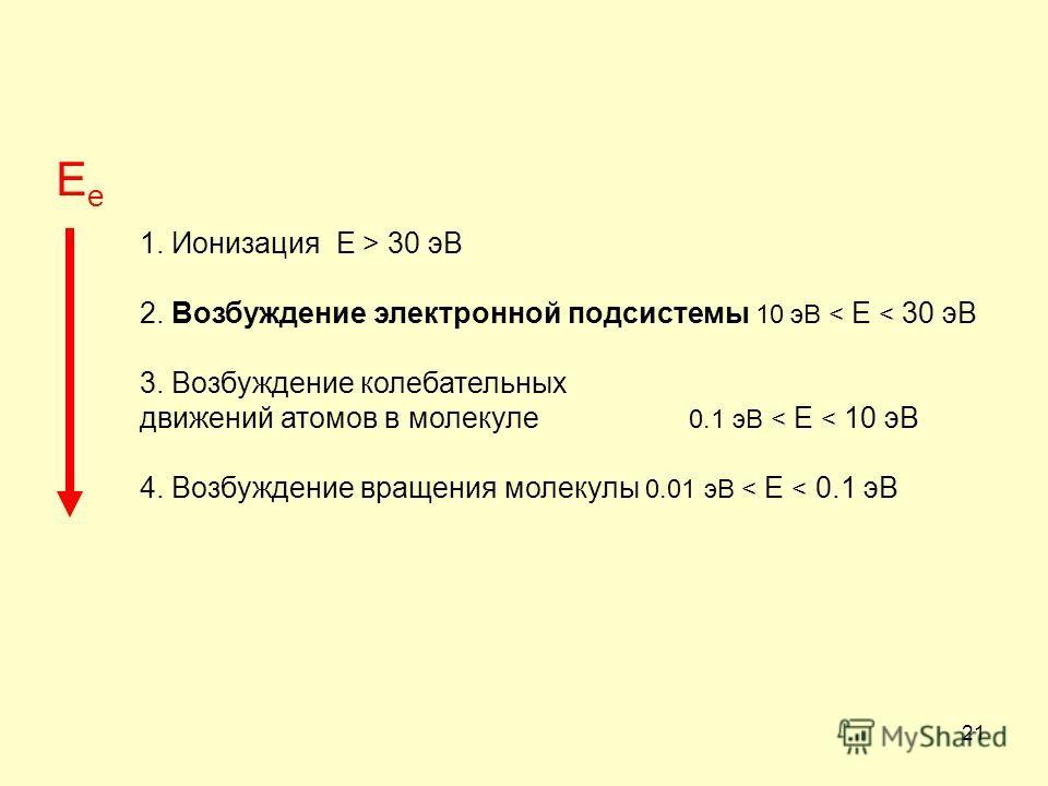 21 1. Ионизация E > 30 эВ 2. Возбуждение электронной подсистемы 10 эВ < E < 30 эВ 3. Возбуждение колебательных движений атомов в молекуле 0.1 эВ < E < 10 эВ 4. Возбуждение вращения молекулы 0.01 эВ < E < 0.1 эВ EeEe