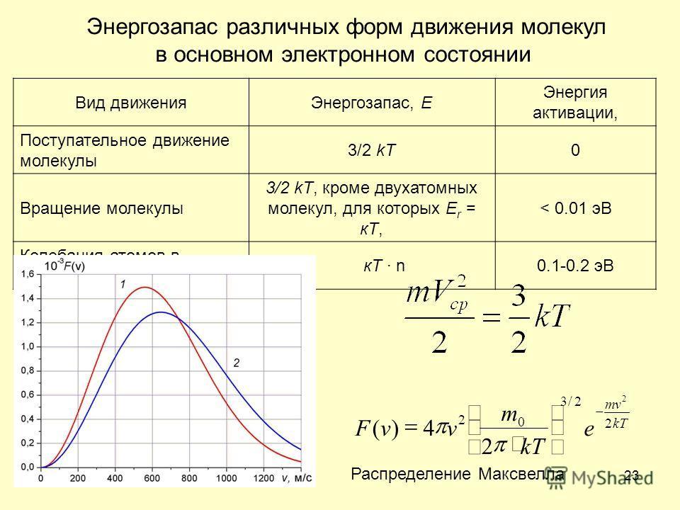 23 Вид движенияЭнергозапас, E Энергия активации, Поступательное движение молекулы 3/2 kT0 Вращение молекулы 3/2 kT, кроме двухатомных молекул, для которых E r = кТ, < 0.01 эВ Колебания атомов в молекуле кТ · n0.1-0.2 эВ Энергозапас различных форм дви