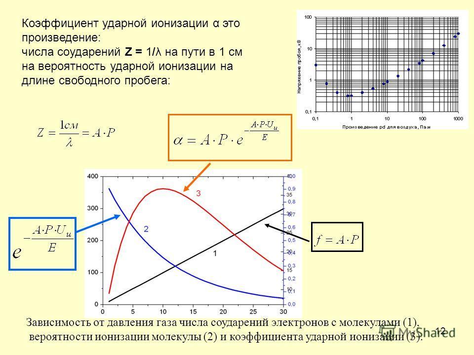 12 Зависимость от давления газа числа соударений электронов с молекулами (1), вероятности ионизации молекулы (2) и коэффициента ударной ионизации (3). Коэффициент ударной ионизации α это произведение: числа соударений Z = 1/λ на пути в 1 см на вероят