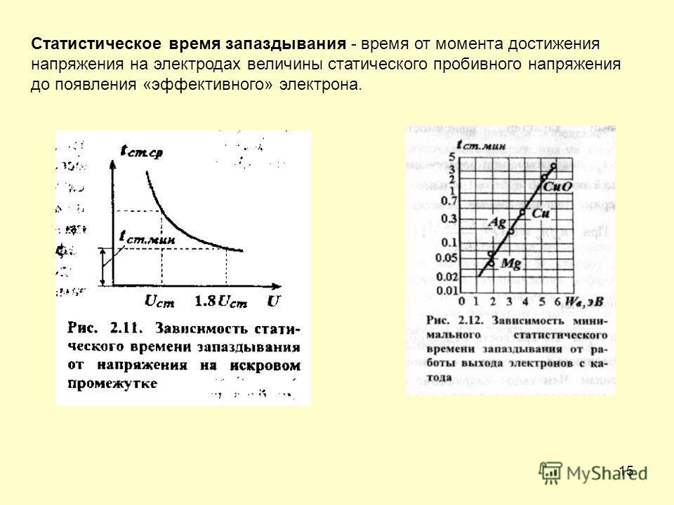 15 Статистическое время запаздывания - время от момента достижения напряжения на электродах величины статического пробивного напряжения до появления «эффективного» электрона.