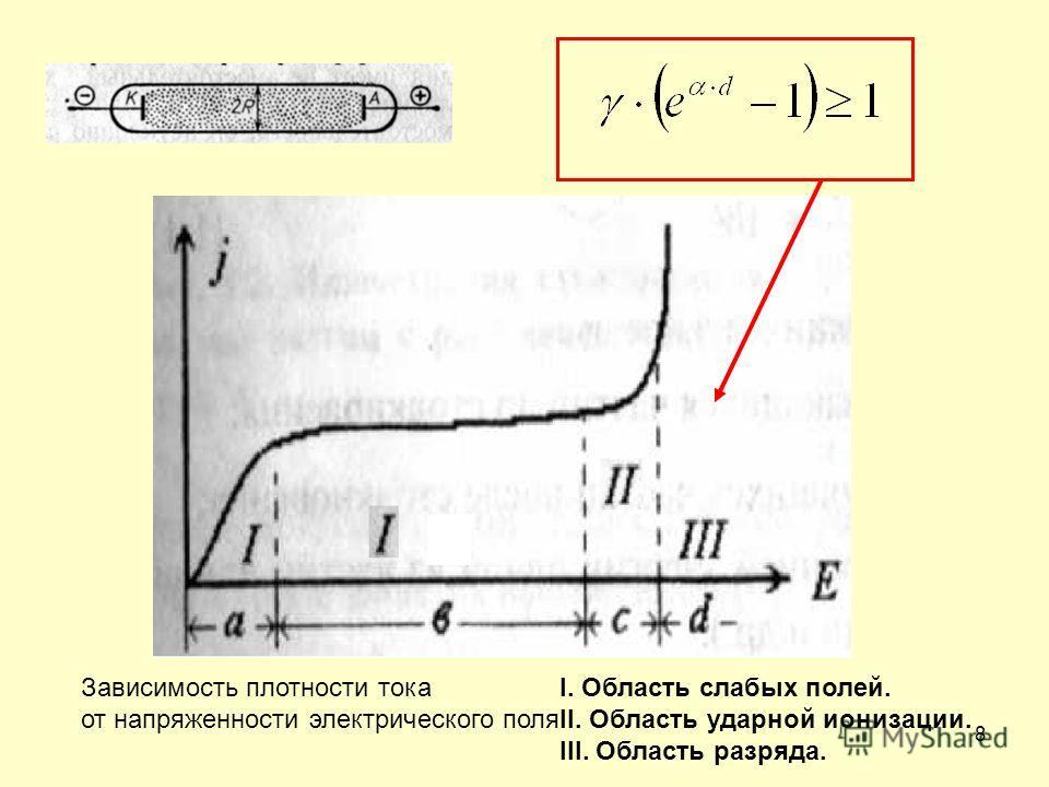 8 Зависимость плотности тока от напряженности электрического поля I. Область слабых полей. II. Область ударной ионизации. III. Область разряда.