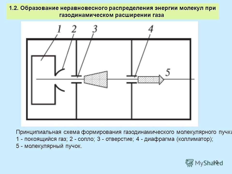 10 1.2. Образование неравновесного распределения энергии молекул при газодинамическом расширении газа Принципиальная схема формирования газодинамического молекулярного пучка: 1 - покоящийся газ; 2 - сопло; 3 - отверстие; 4 - диафрагма (коллиматор); 5