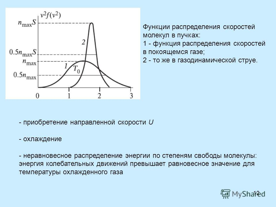 12 Функции распределения скоростей молекул в пучках: 1 - функция распределения скоростей в покоящемся газе; 2 - то же в газодинамической струе. - приобретение направленной скорости U - охлаждение - неравновесное распределение энергии по степеням своб