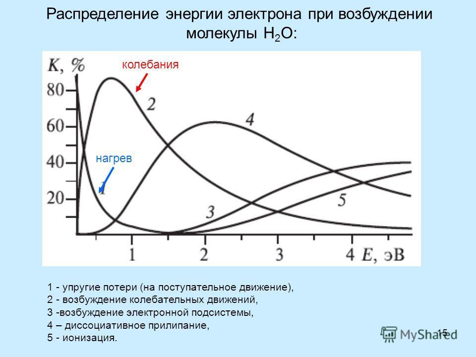 15 Распределение энергии электрона при возбуждении молекулы H 2 O: 1 - упругие потери (на поступательное движение), 2 - возбуждение колебательных движений, 3 -возбуждение электронной подсистемы, 4 – диссоциативное прилипание, 5 - ионизация. колебания