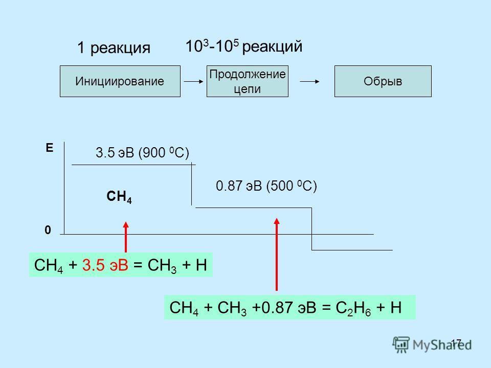 17 CH 4 Инициирование Продолжение цепи Обрыв 10 3 -10 5 реакций 1 реакция Е 3.5 эВ (900 0 С) 0.87 эВ (500 0 С) 0 СН 4 + 3.5 эВ = СН 3 + Н СН 4 + СН 3 +0.87 эВ = С 2 Н 6 + Н