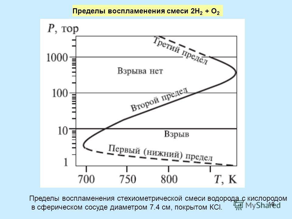 18 Пределы воспламенения смеси 2H 2 + O 2 1 Пределы воспламенения стехиометрической смеси водорода с кислородом в сферическом сосуде диаметром 7.4 см, покрытом КСl.