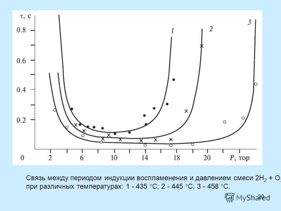 20 Связь между периодом индукции воспламенения и давлением смеси 2Н 2 + О 2 при различных температурах: 1 - 435 °С; 2 - 445 °С; 3 - 458 °С.