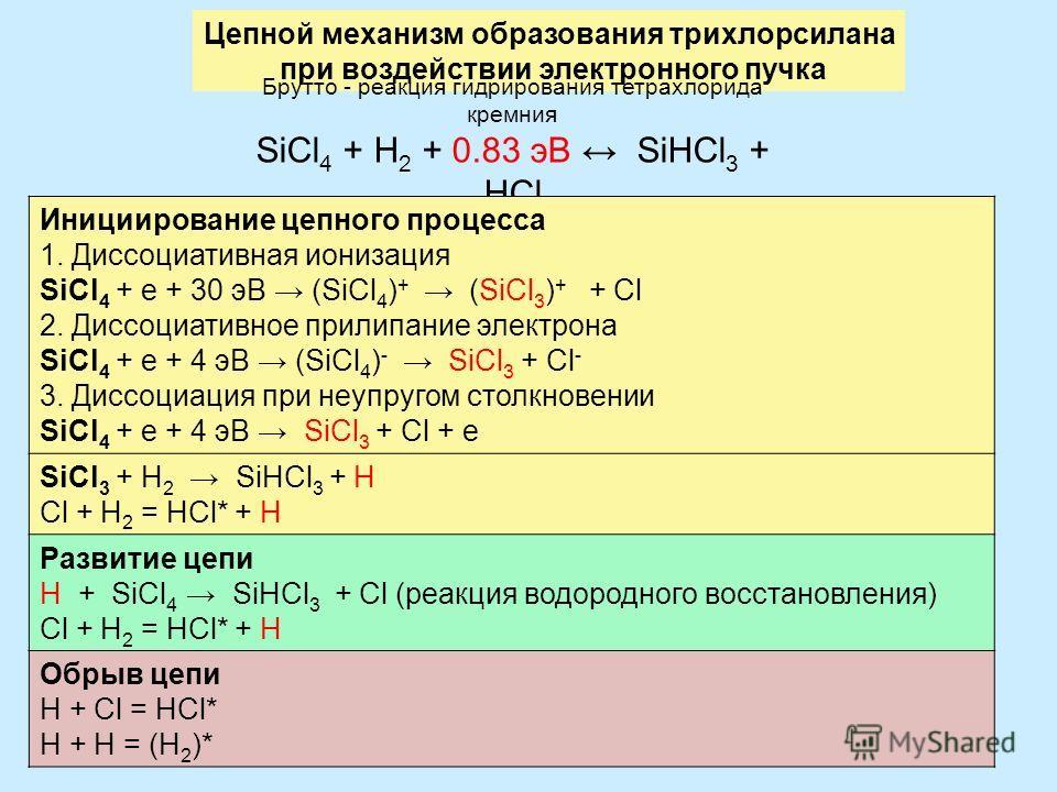 30 Цепной механизм образования трихлорсилана при воздействии электронного пучка Брутто - реакция гидрирования тетрахлорида кремния SiCl 4 + H 2 + 0.83 эВ SiHCl 3 + HCl Инициирование цепного процесса 1. Диссоциативная ионизация SiCl 4 + е + 30 эВ (SiC