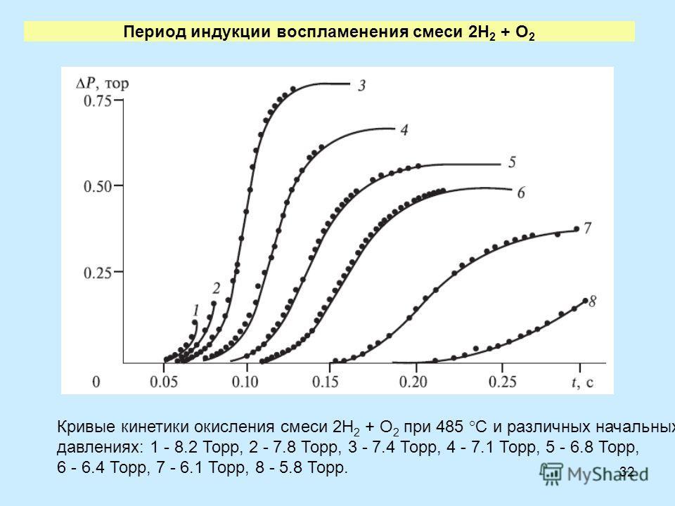32 Период индукции воспламенения смеси 2H 2 + O 2 Кривые кинетики окисления смеси 2Н 2 + О 2 при 485 °С и различных начальных давлениях: 1 - 8.2 Торр, 2 - 7.8 Торр, 3 - 7.4 Торр, 4 - 7.1 Торр, 5 - 6.8 Торр, 6 - 6.4 Торр, 7 - 6.1 Торр, 8 - 5.8 Торр.