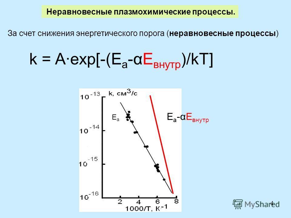 4 За счет снижения энергетического порога (неравновесные процессы) Неравновесные плазмохимические процессы. k = A·exp[-(E a -αE внутр )/kT] E a -αE внутр EaEa