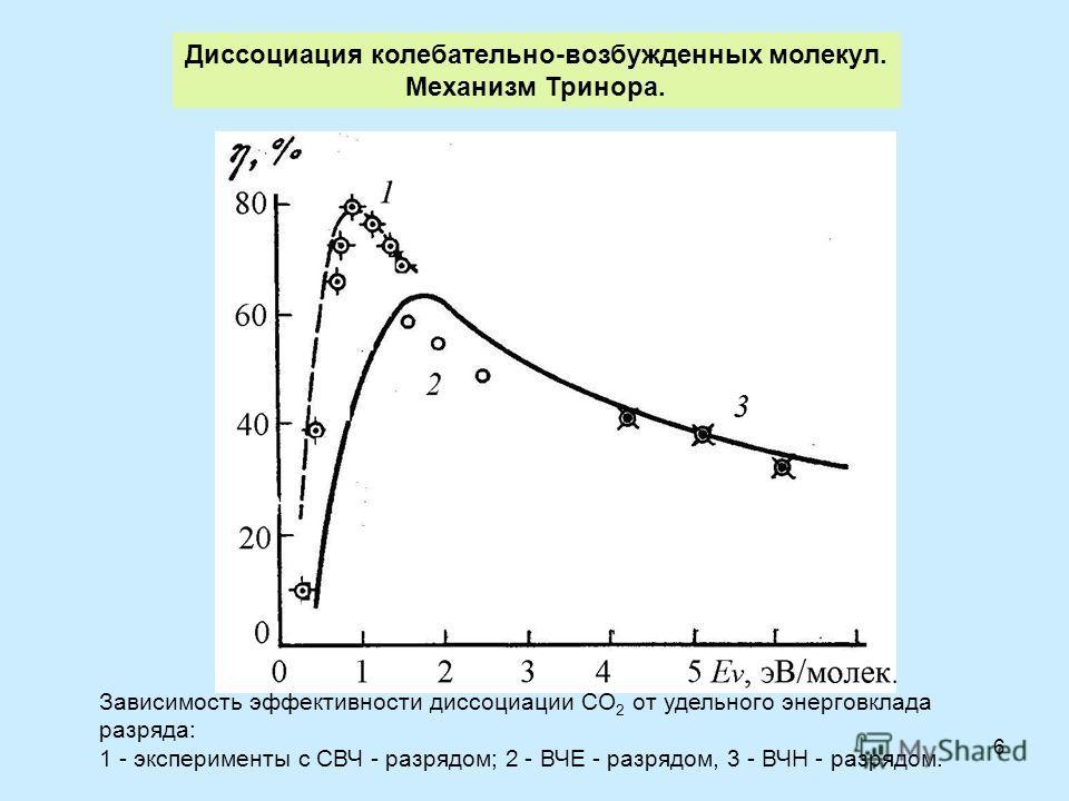 6 Диссоциация колебательно-возбужденных молекул. Механизм Тринора. Зависимость эффективности диссоциации СO 2 от удельного энерговклада разряда: 1 - эксперименты с СВЧ - разрядом; 2 - ВЧЕ - разрядом, 3 - ВЧН - разрядом.