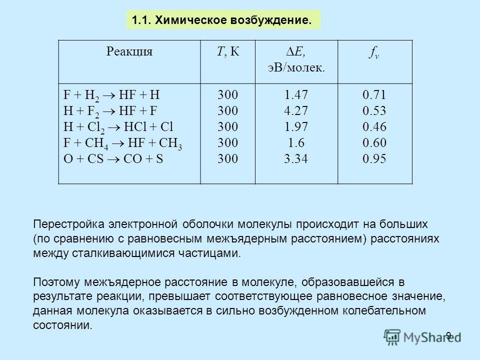 9 РеакцияT, К E, эВ/молек. fvfv F + H 2 HF + H H + F 2 HF + F H + Cl 2 HCl + Cl F + CH 4 HF + CH 3 O + CS СO + S 300 1.47 4.27 1.97 1.6 3.34 0.71 0.53 0.46 0.60 0.95 1.1. Химическое возбуждение. Перестройка электронной оболочки молекулы происходит на