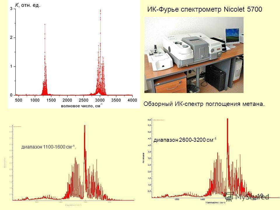 19 Обзорный ИК-спектр поглощения метана. диапазон 1100-1600 см -1, диапазон 2600-3200 см -1 ИК-Фурье спектрометр Nicolet 5700
