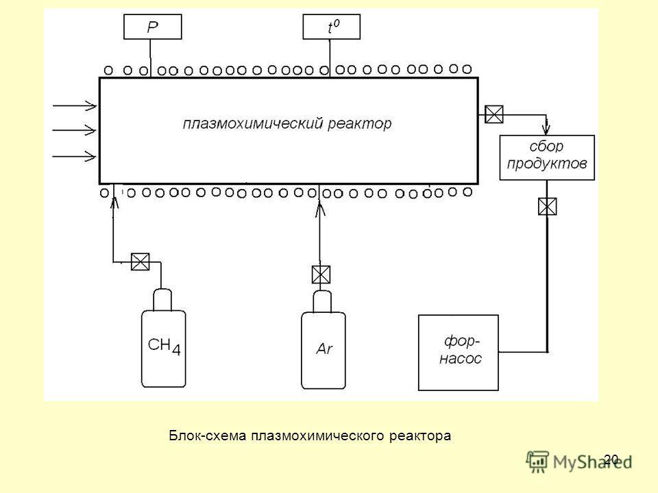 20 Блок-схема плазмохимического реактора