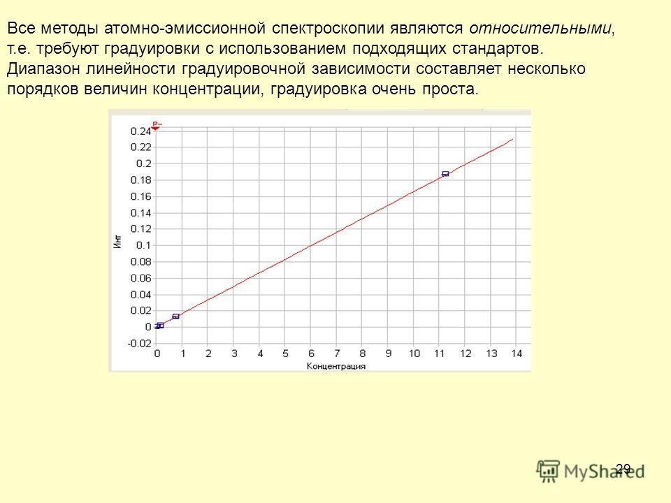29 Все методы атомно-эмиссионной спектроскопии являются относительными, т.е. требуют градуировки с использованием подходящих стандартов. Диапазон линейности градуировочной зависимости составляет несколько порядков величин концентрации, градуировка оч