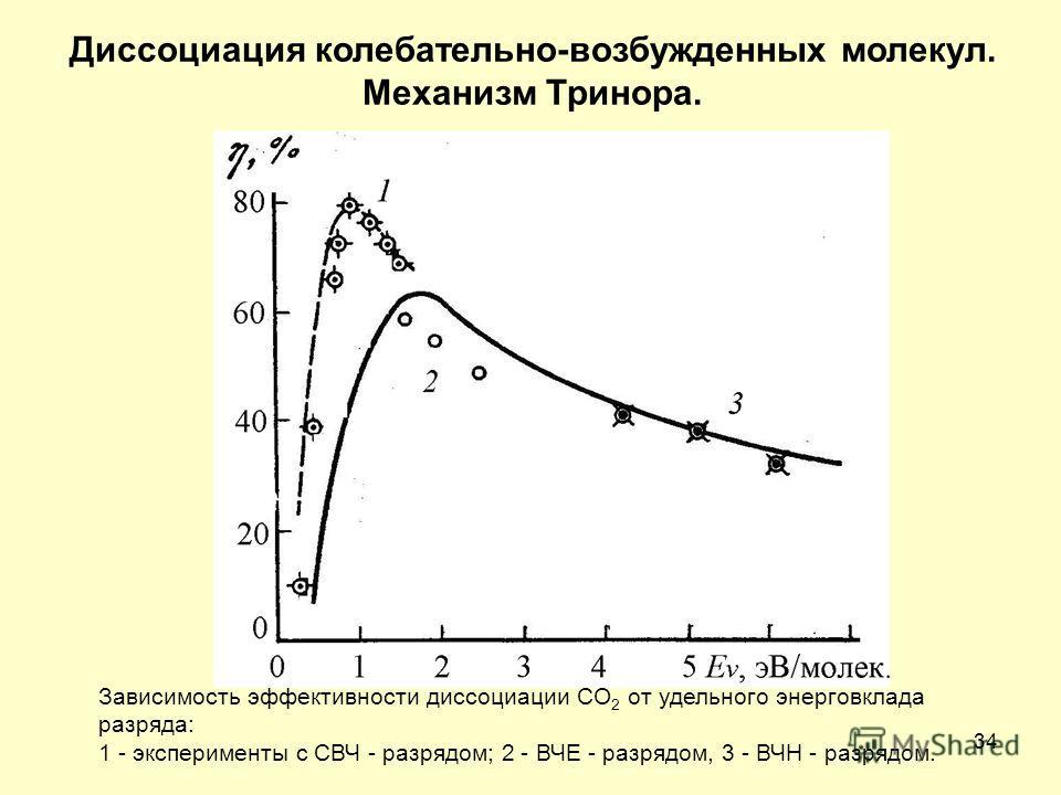 34 Диссоциация колебательно-возбужденных молекул. Механизм Тринора. Зависимость эффективности диссоциации СO 2 от удельного энерговклада разряда: 1 - эксперименты с СВЧ - разрядом; 2 - ВЧЕ - разрядом, 3 - ВЧН - разрядом.