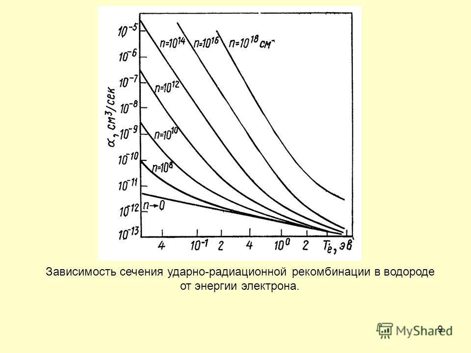 9 Зависимость сечения ударно-радиационной рекомбинации в водороде от энергии электрона.