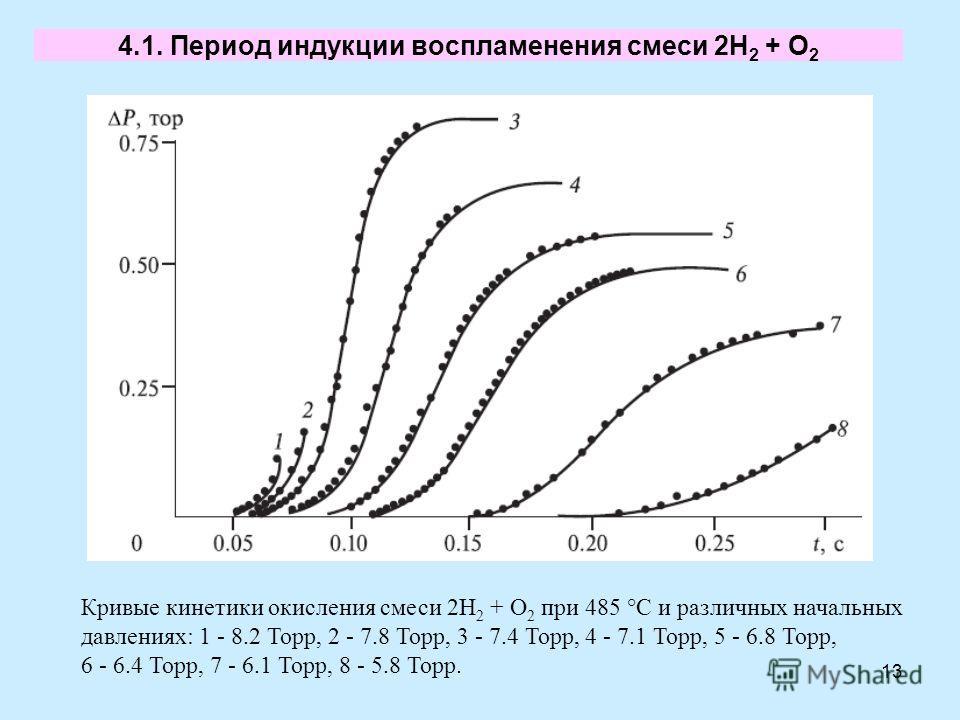 13 4.1. Период индукции воспламенения смеси 2H 2 + O 2 Кривые кинетики окисления смеси 2Н 2 + О 2 при 485 °С и различных начальных давлениях: 1 - 8.2 Торр, 2 - 7.8 Торр, 3 - 7.4 Торр, 4 - 7.1 Торр, 5 - 6.8 Торр, 6 - 6.4 Торр, 7 - 6.1 Торр, 8 - 5.8 То