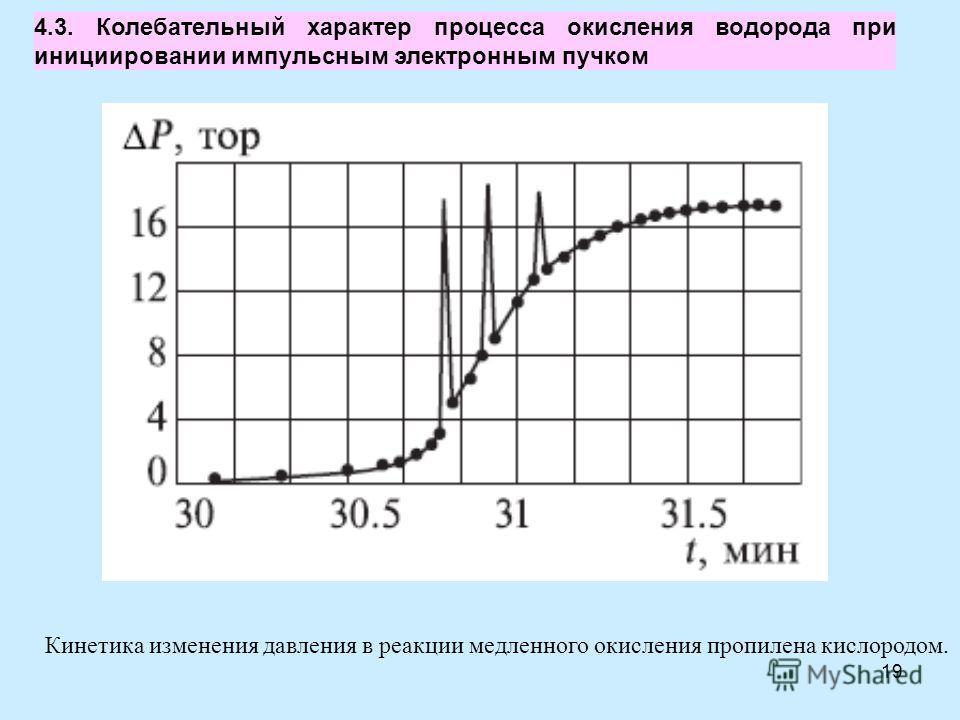 19 Кинетика изменения давления в реакции медленного окисления пропилена кислородом. 4.3. Колебательный характер процесса окисления водорода при инициировании импульсным электронным пучком