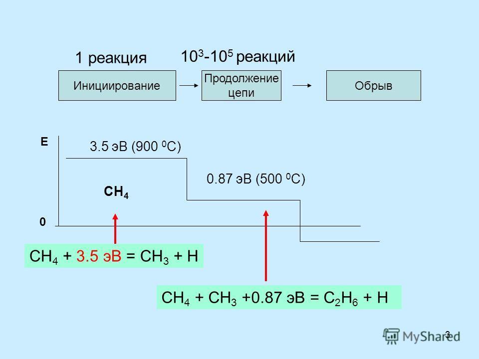 3 Инициирование Продолжение цепи Обрыв Е 3.5 эВ (900 0 С) 0.87 эВ (500 0 С) CH 4 0 10 3 -10 5 реакций 1 реакция СН 4 + 3.5 эВ = СН 3 + Н СН 4 + СН 3 +0.87 эВ = С 2 Н 6 + Н