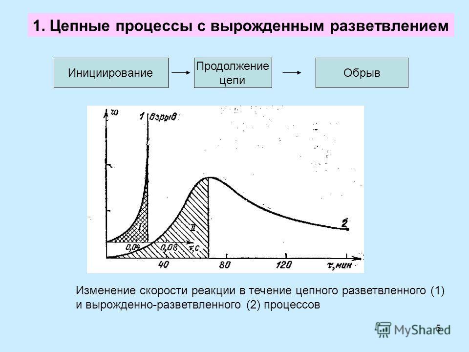 5 1. Цепные процессы с вырожденным разветвлением Инициирование Продолжение цепи Обрыв Изменение скорости реакции в течение цепного разветвленного (1) и вырожденно-разветвленного (2) процессов