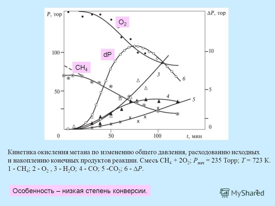 7 Кинетика окисления метана по изменению общего давления, расходованию исходных и накоплению конечных продуктов реакции. Смесь СН 4 + 2O 2 ; Р нач = 235 Торр; Т = 723 К. 1 - СН 4 ; 2 - О 2, 3 - Н 2 О; 4 - СО; 5 -СO 2 ; 6 - Р. CH 4 O2O2 dP Особенность
