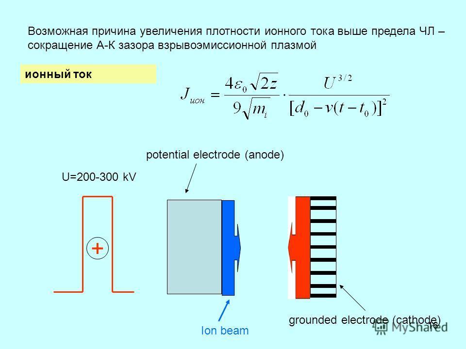 16 U=200-300 kV grounded electrode (cathode) potential electrode (anode) Ion beam + Возможная причина увеличения плотности ионного тока выше предела ЧЛ – сокращение А-К зазора взрывоэмиссионной плазмой ионный ток