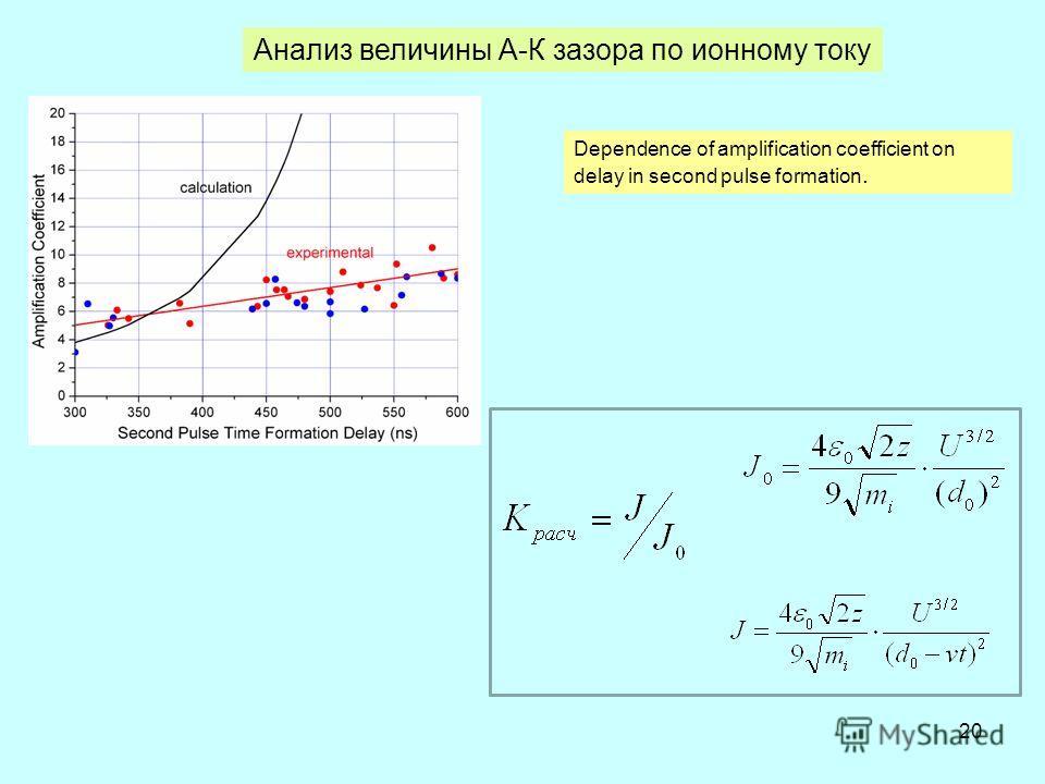 20 Dependence of amplification coefficient on delay in second pulse formation. Анализ величины А-К зазора по ионному току