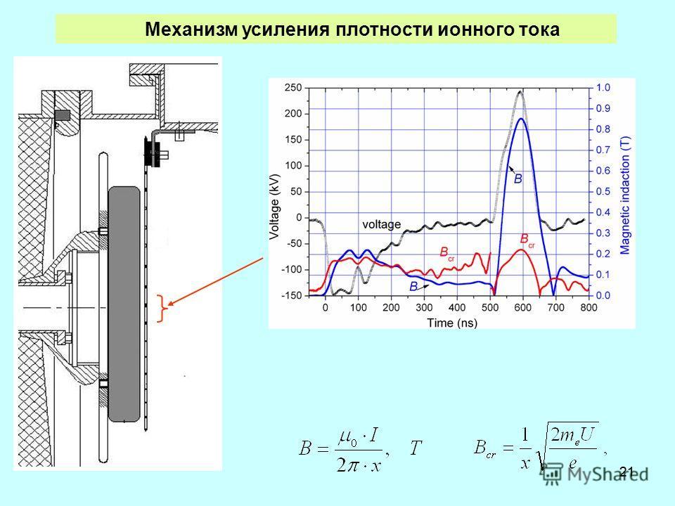 21 Механизм усиления плотности ионного тока