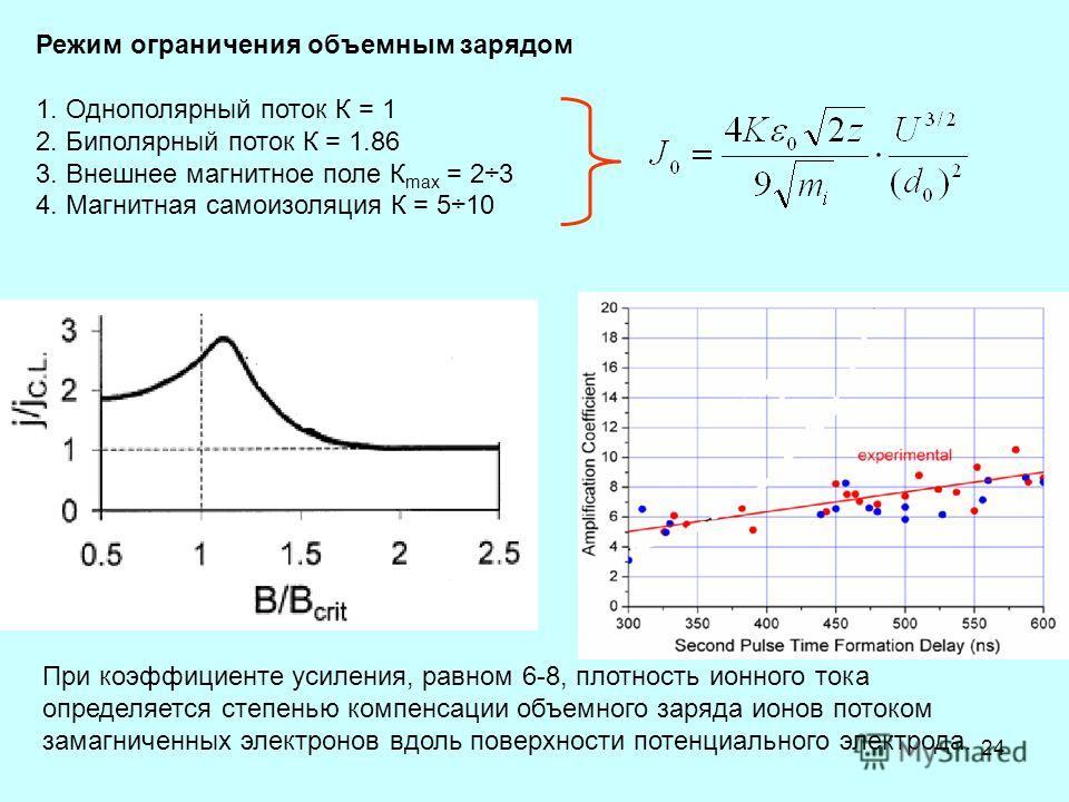 24 При коэффициенте усиления, равном 6-8, плотность ионного тока определяется степенью компенсации объемного заряда ионов потоком замагниченных электронов вдоль поверхности потенциального электрода. Режим ограничения объемным зарядом 1. Однополярный