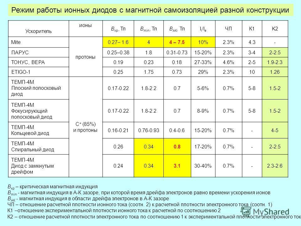 Ускоритель ионы В кр, ТлВ min, ТлВ АК, ТлI i /I e ЧЛК1К1K2 Mite протоны 0.27– 1.644 – 7.510%2.3%4.3- ПАРУС0.25–0.381.80.31-0.7315-20%2.3%3-42-2.5 ТОНУС, ВЕРА0.190.230.1827-33%4.6%2-51.9-2.3 ETIGO-10.251.750.7329%2.3%101.26 ТЕМП-4М Плоский полосковый