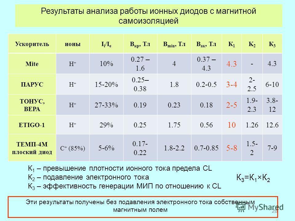 28 К 1 – превышение плотности ионного тока предела CL К 2 – подавление электронного тока К 3 – эффективность генерации МИП по отношению к CL Результаты анализа работы ионных диодов с магнитной самоизоляцией Эти результаты получены без подавления элек