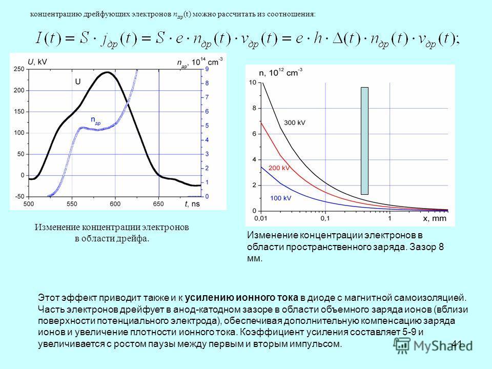 41 Изменение концентрации электронов в области дрейфа. Изменение концентрации электронов в области пространственного заряда. Зазор 8 мм. концентрацию дрейфующих электронов n др (t) можно рассчитать из соотношения: Этот эффект приводит также и к усиле
