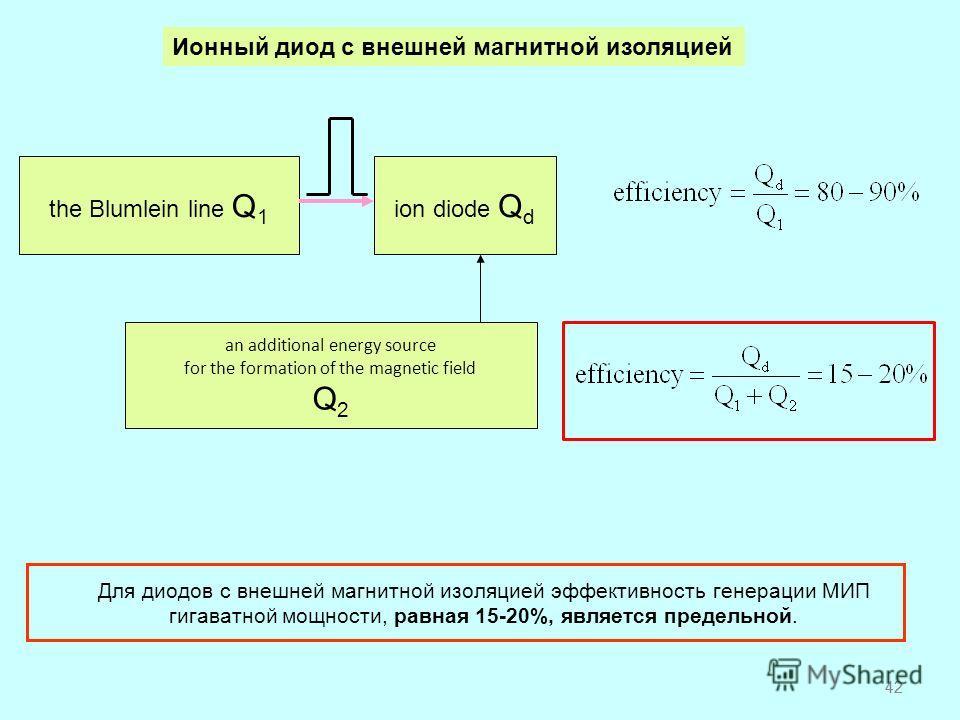 42 Ионный диод с внешней магнитной изоляцией ion diode Q d the Blumlein line Q 1 an additional energy source for the formation of the magnetic field Q 2 Для диодов с внешней магнитной изоляцией эффективность генерации МИП гигаватной мощности, равная