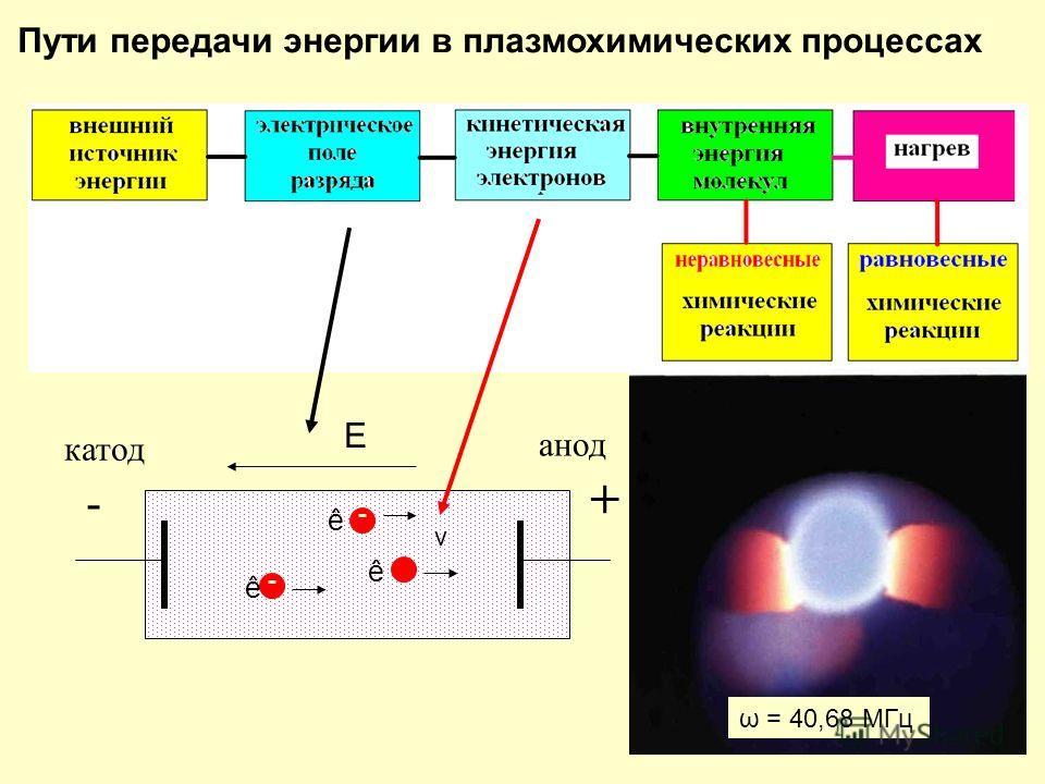 4 Пути передачи энергии в плазмохимических процессах катод анод - + v E ê ê ê ω = 40,68 МГц