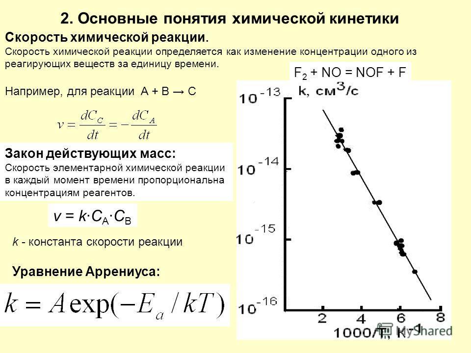 6 Закон действующих масс: Скорость элементарной химической реакции в каждый момент времени пропорциональна концентрациям реагентов. 2. Основные понятия химической кинетики Скорость химической реакции. Скорость химической реакции определяется как изме