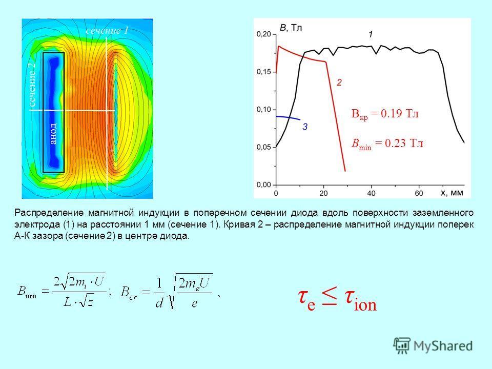 Распределение магнитной индукции в поперечном сечении диода вдоль поверхности заземленного электрода (1) на расстоянии 1 мм (сечение 1). Кривая 2 – распределение магнитной индукции поперек А-К зазора (сечение 2) в центре диода. B кр = 0.19 Тл В min =