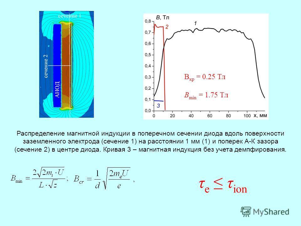 Распределение магнитной индукции в поперечном сечении диода вдоль поверхности заземленного электрода (сечение 1) на расстоянии 1 мм (1) и поперек А-К зазора (сечение 2) в центре диода. Кривая 3 – магнитная индукция без учета демпфирования. B кр = 0.2