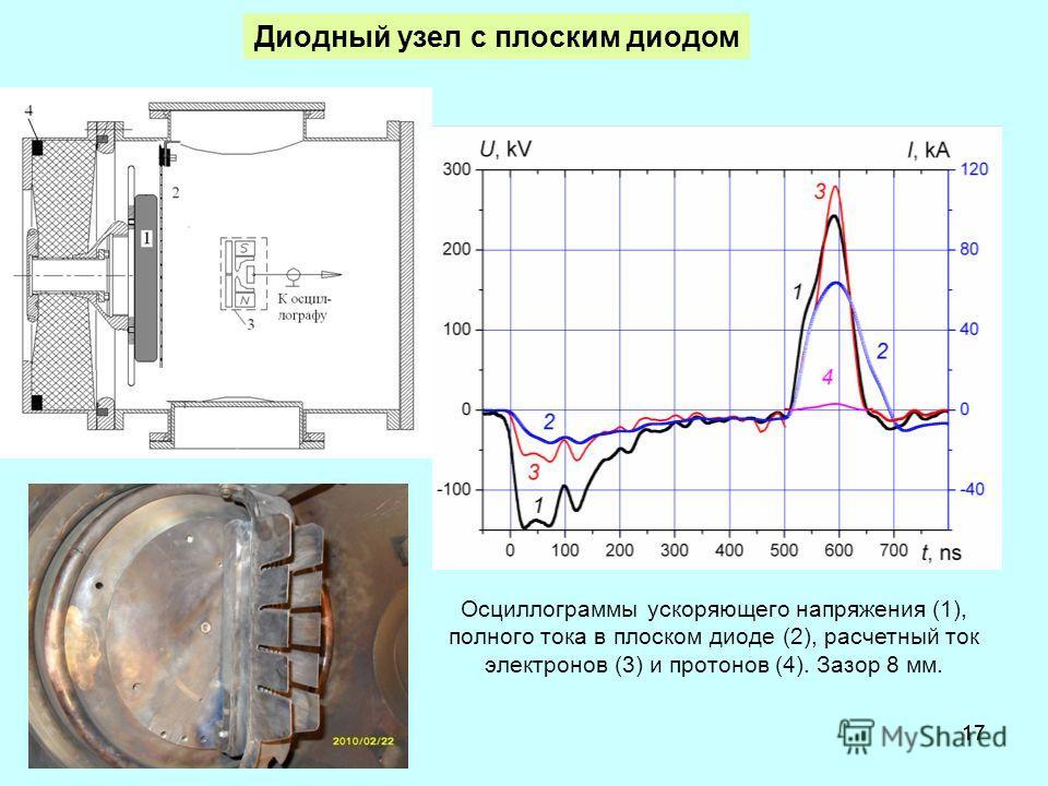 17 Осциллограммы ускоряющего напряжения (1), полного тока в плоском диоде (2), расчетный ток электронов (3) и протонов (4). Зазор 8 мм. Диодный узел с плоским диодом