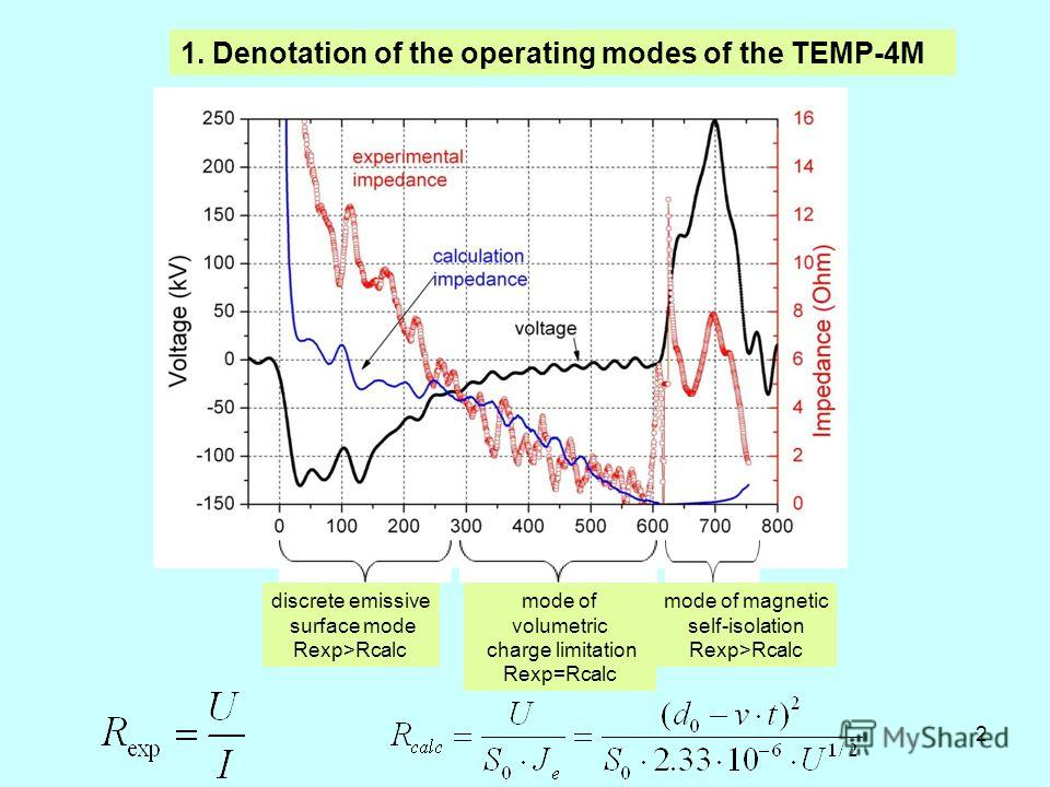 2 mode of volumetric charge limitation Rexp=Rcalc discrete emissive surface mode Rexp>Rcalc mode of magnetic self-isolation Rexp>Rcalc 1. Denotation of the operating modes of the TEMP-4M