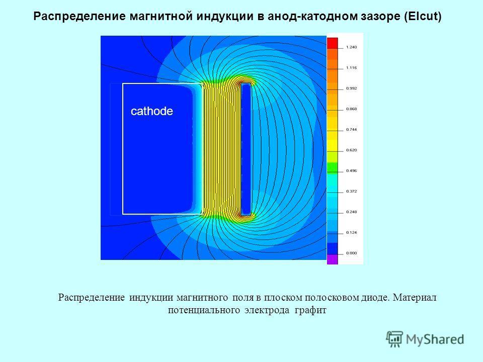 Распределение индукции магнитного поля в плоском полосковом диоде. Материал потенциального электрода графит cathode Распределение магнитной индукции в анод-катодном зазоре (Elcut)