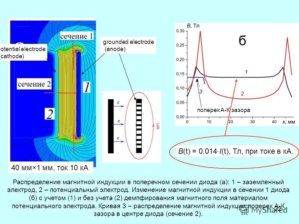 22 Распределение магнитной индукции в поперечном сечении диода (а): 1 – заземленный электрод, 2 – потенциальный электрод. Изменение магнитной индукции в сечении 1 диода (б) с учетом (1) и без учета (2) демпфирования магнитного поля материалом потенци
