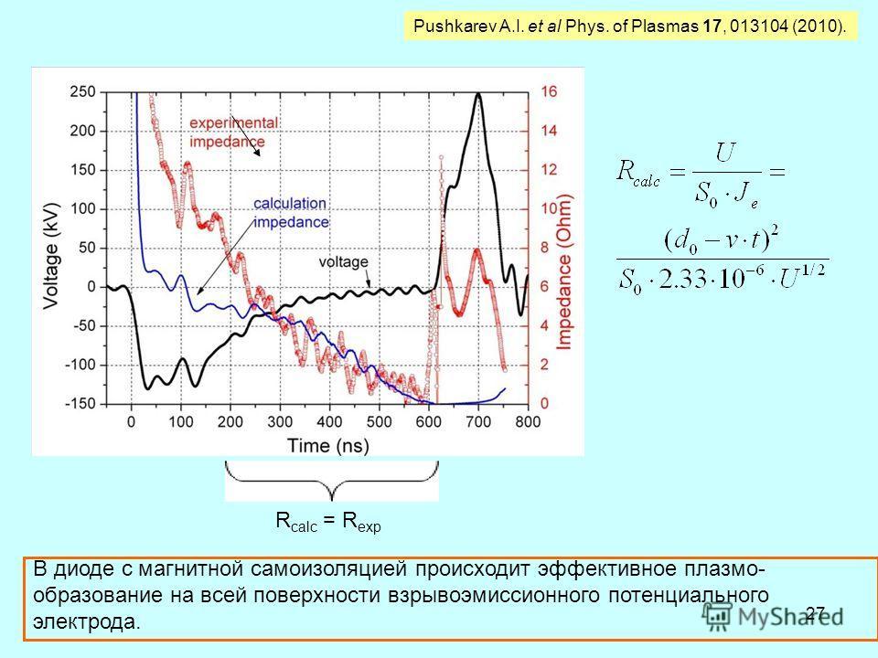 27 R calc = R exp Pushkarev A.I. et al Phys. of Plasmas 17, 013104 (2010). В диоде с магнитной самоизоляцией происходит эффективное плазмо- образование на всей поверхности взрывоэмиссионного потенциального электрода.