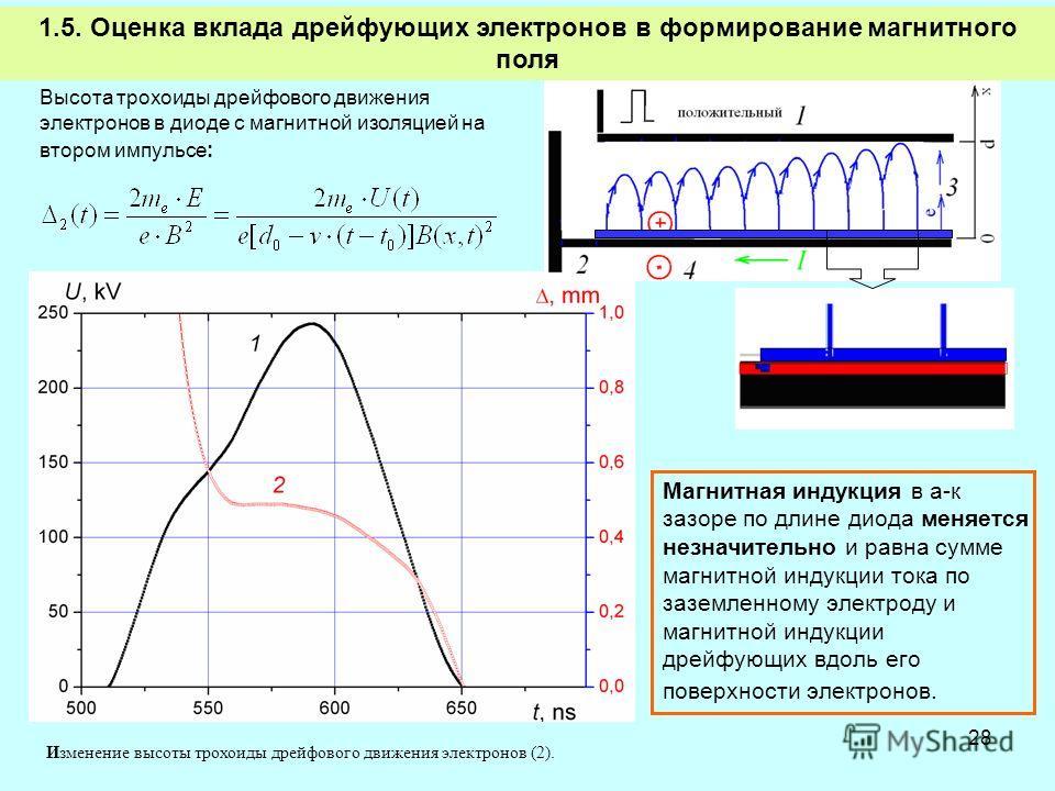 28 1.5. Оценка вклада дрейфующих электронов в формирование магнитного поля Высота трохоиды дрейфового движения электронов в диоде с магнитной изоляцией на втором импульсе: Изменение высоты трохоиды дрейфового движения электронов (2). Магнитная индукц