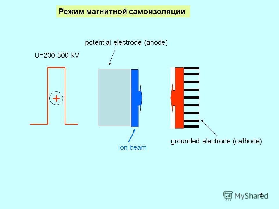 33 Режим магнитной самоизоляции U=200-300 kV grounded electrode (cathode) potential electrode (anode) Ion beam +
