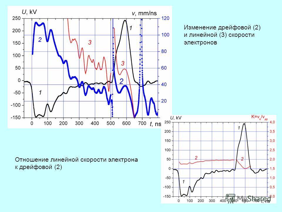 33 Изменение дрейфовой (2) и линейной (3) скорости электронов Отношение линейной скорости электрона к дрейфовой (2)