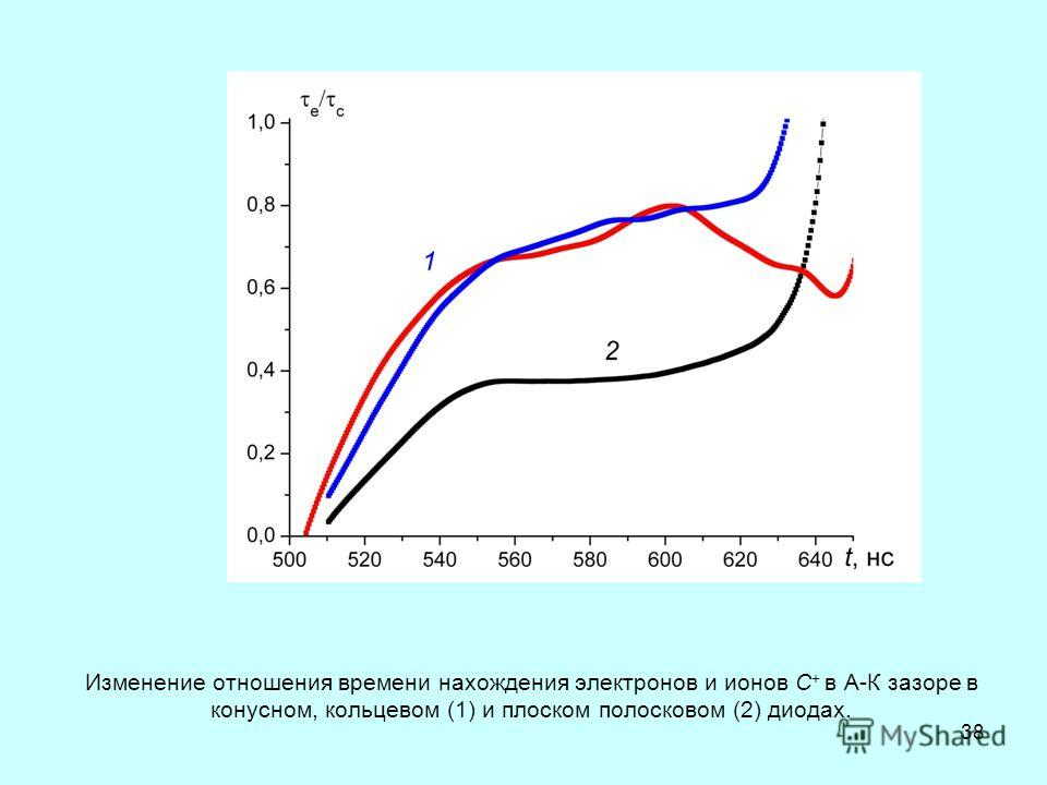 38 Изменение отношения времени нахождения электронов и ионов С + в А-К зазоре в конусном, кольцевом (1) и плоском полосковом (2) диодах.