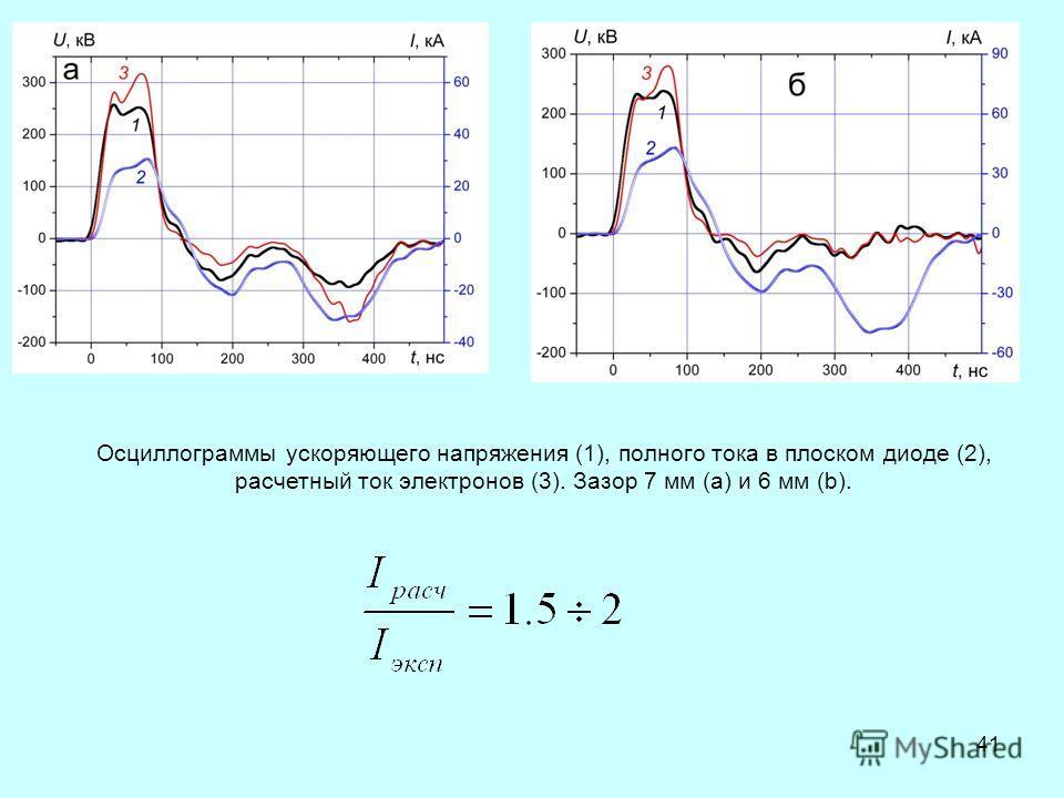 41 Осциллограммы ускоряющего напряжения (1), полного тока в плоском диоде (2), расчетный ток электронов (3). Зазор 7 мм (а) и 6 мм (b).