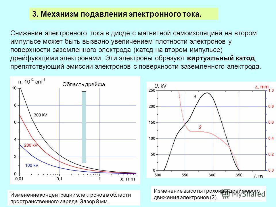 42 3. Механизм подавления электронного тока. Снижение электронного тока в диоде с магнитной самоизоляцией на втором импульсе может быть вызвано увеличением плотности электронов у поверхности заземленного электрода (катод на втором импульсе) дрейфующи