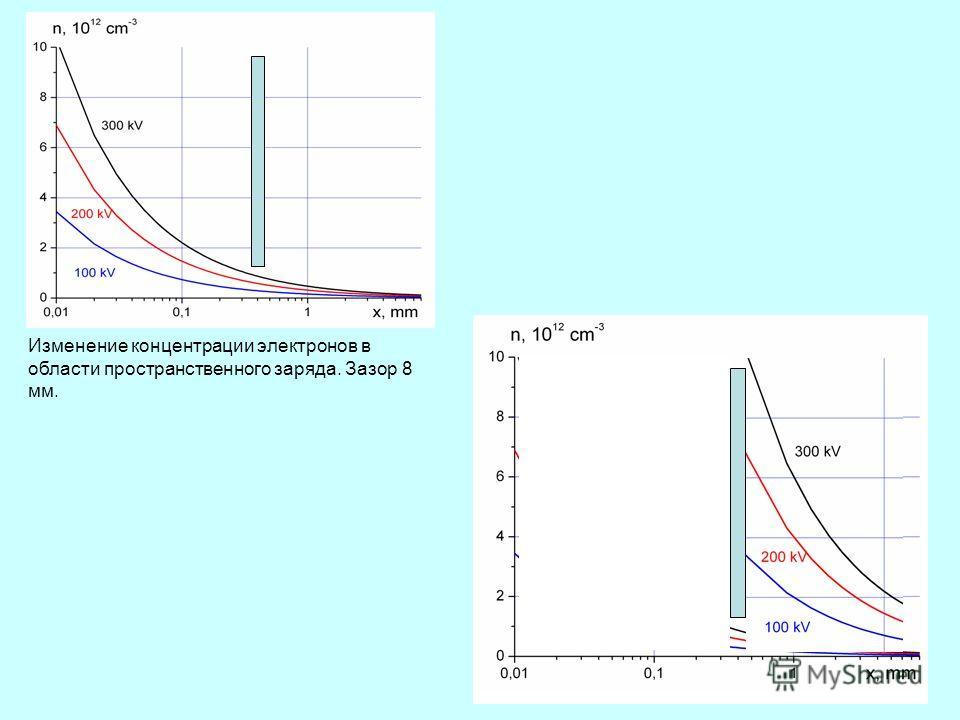 45 Изменение концентрации электронов в области пространственного заряда. Зазор 8 мм.